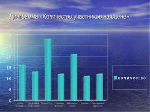 Диаграмма «Количество участников на сцене»