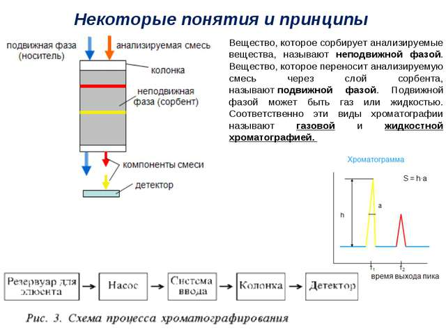 Вещество, которое сорбирует анализируемые вещества, называют неподвижной фазо...