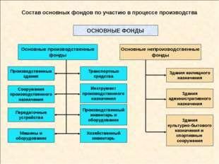 Состав основных фондов по участию в процессе производства ОСНОВНЫЕ ФОНДЫ Осно
