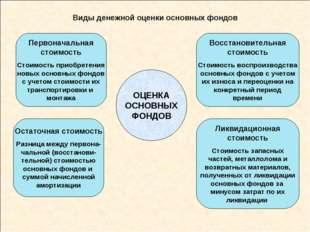 Виды денежной оценки основных фондов ОЦЕНКА ОСНОВНЫХ ФОНДОВ Первоначальная ст