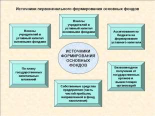 Источники первоначального формирования основных фондов Взносы учредителей в у