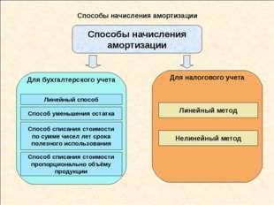 Способы начисления амортизации Способы начисления амортизации Линейный способ