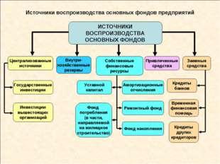Источники воспроизводства основных фондов предприятий ИСТОЧНИКИ ВОСПРОИЗВОДСТ