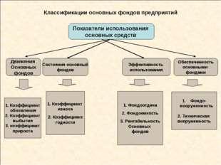 Классификации основных фондов предприятий Показатели использования основных с