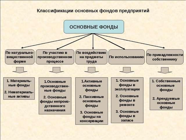 Классификации основных фондов предприятий ОСНОВНЫЕ ФОНДЫ