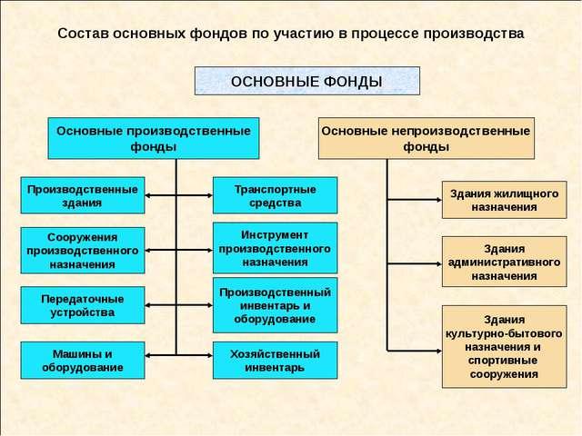 Состав основных фондов по участию в процессе производства ОСНОВНЫЕ ФОНДЫ Осно...