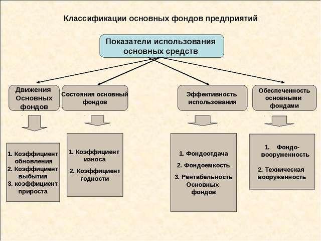 Классификации основных фондов предприятий Показатели использования основных с...