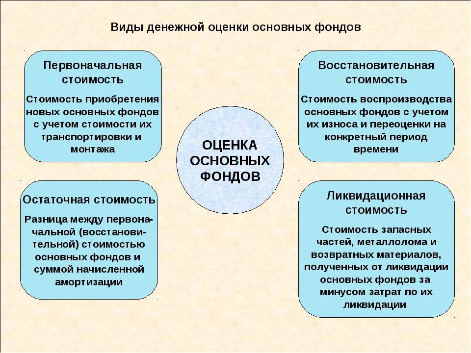 Виды денежной оценки основных фондов ОЦЕНКА ОСНОВНЫХ ФОНДОВ Первоначальная ст...