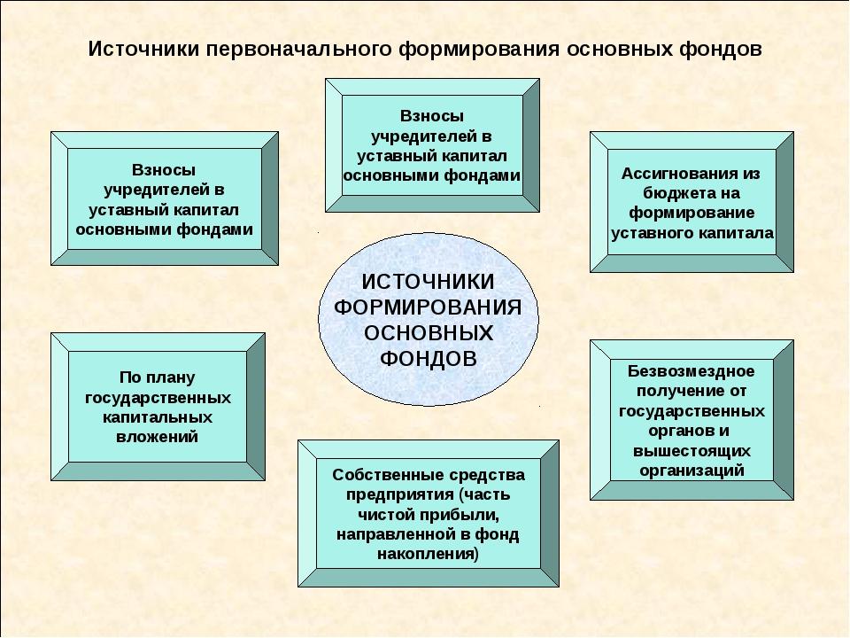 Источники первоначального формирования основных фондов Взносы учредителей в у...