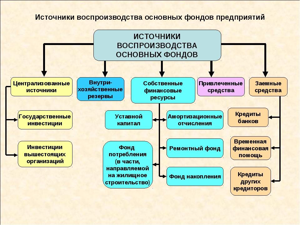 Источники воспроизводства основных фондов предприятий ИСТОЧНИКИ ВОСПРОИЗВОДСТ...