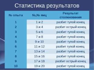 Статистика результатов № опыта№,№ яицРезультат столкновения 11 и 2разбит