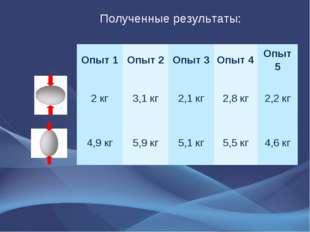 Полученные результаты: Опыт 1Опыт 2Опыт 3Опыт 4Опыт 5 2 кг3,1 кг2,1 к
