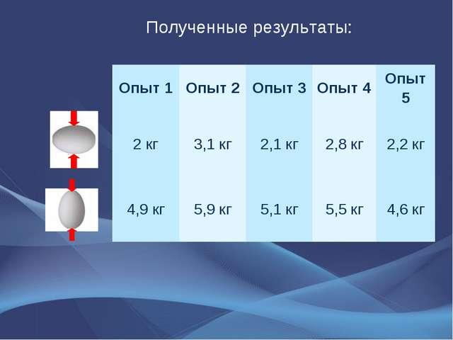 Полученные результаты: Опыт 1Опыт 2Опыт 3Опыт 4Опыт 5 2 кг3,1 кг2,1 к...