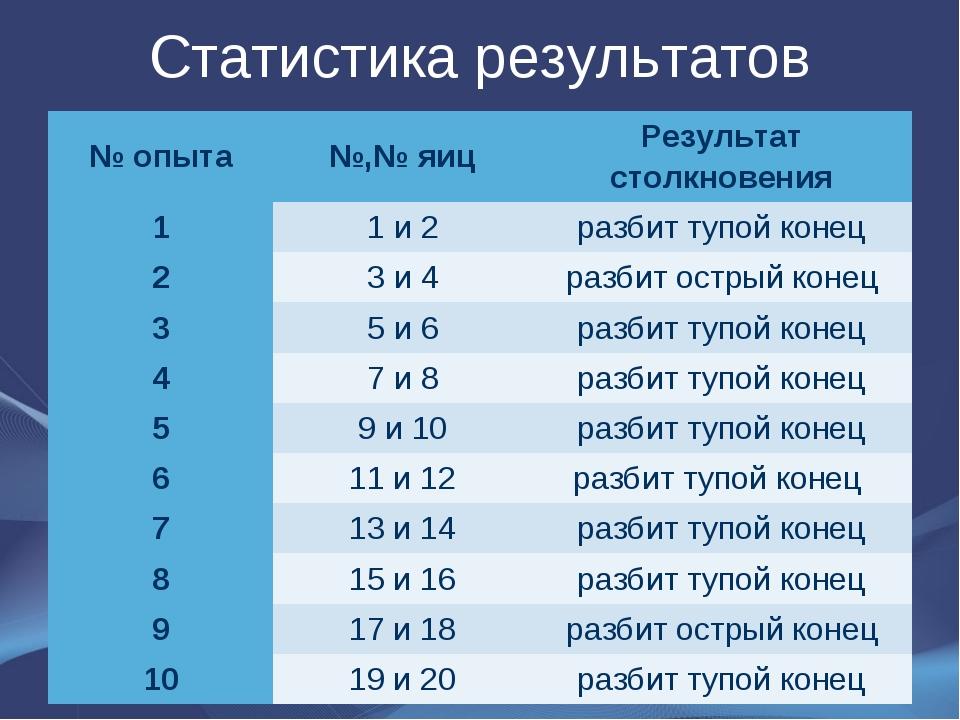 Статистика результатов № опыта№,№ яицРезультат столкновения 11 и 2разбит...