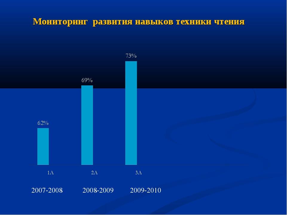 Мониторинг развития навыков техники чтения 2007-2008 2008-2009 2009-2010
