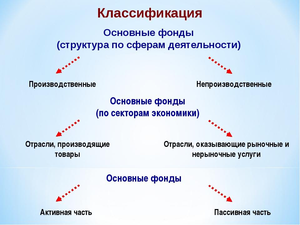 Основной фонд предприятия презентация