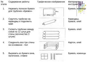 № этапаСодержание работыГрафическое изображениеМатериалы, инструметны 1.Н