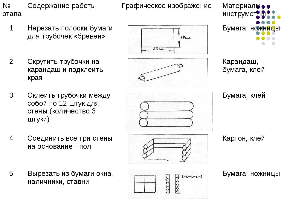 № этапаСодержание работыГрафическое изображениеМатериалы, инструметны 1.Н...