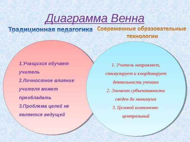 Диаграмма Венна 1.Учащихся обучает учитель 2.Личностное влияние учителя может...