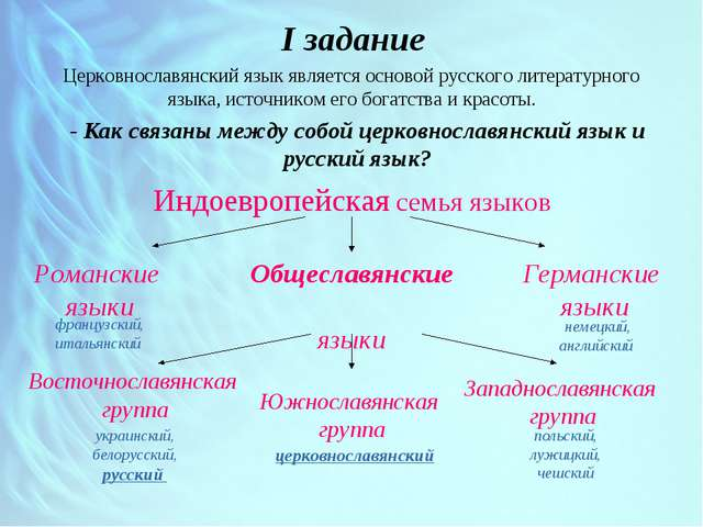 I задание Церковнославянский язык является основой русского литературного яз...