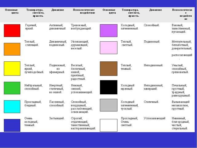 Основные цветаТемпература, светлота, яркость. Движение Психологическое во...