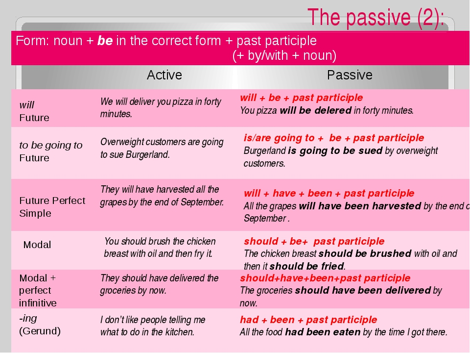 The passive (2): will + be + past participle You pizza will be delered in for...