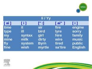 Ii / Yy [ ai ][ i ][ə:][ aiə ][ i ] time type my mine fly fineit ill sy