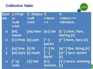 Collective Table Бук-ва 1.Откры тый слог2. Закры тый слог3. гласн.+-r4. г