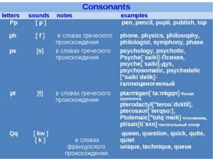 Consonants	  letters	 sounds	 notes	 examples  Pp   ph  	 [ p ]   [ f ]