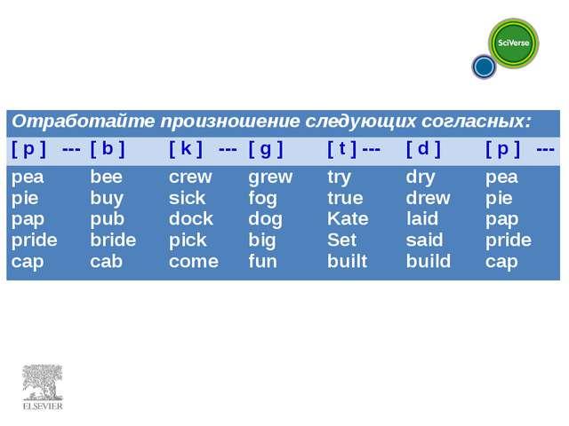 Отработайте произношение следующих согласных: [ p ] ---[ b ] [ k ] ---[ g...