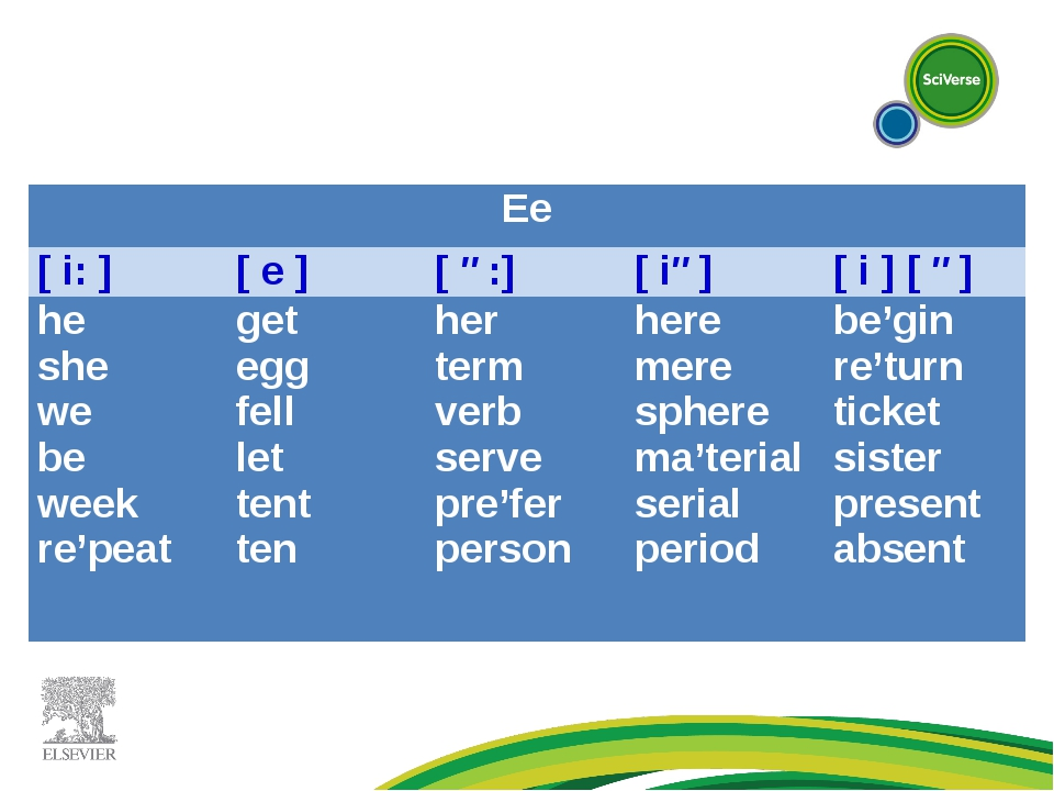 Ee [ i: ][ e ][ ə:][ iə][ i ] [ ə] he she we be week re'peatget egg fel...