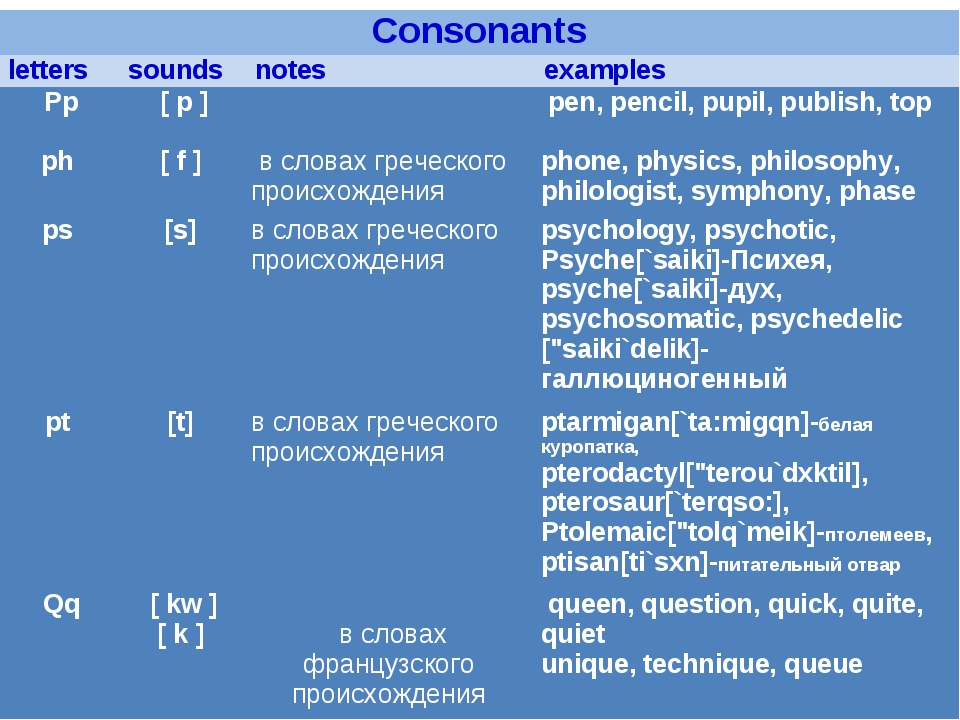 Consonants	  letters	 sounds	 notes	 examples  Pp   ph  	 [ p ]   [ f ]	     ...