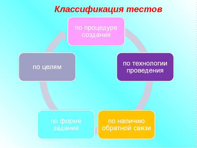 Классификация тестов