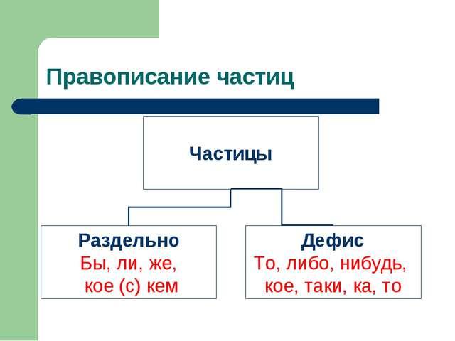 Правописание частиц