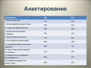 Анкетирование ВопросыДаНет 1. Всегда читаю сидя.73%17% 2. Делаю перерывы