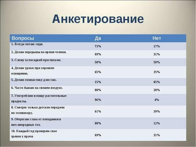 Анкетирование ВопросыДаНет 1. Всегда читаю сидя.73%17% 2. Делаю перерывы...