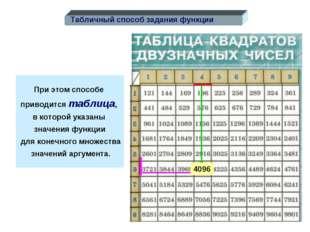 При этом способе приводится таблица, в которой указаны значения функции для к