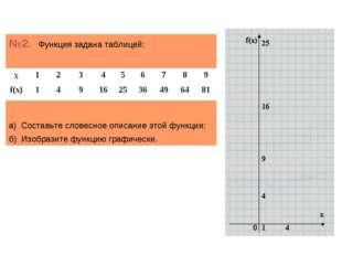 №2. Функция задана таблицей: а) Составьте словесное описание этой функции; б)