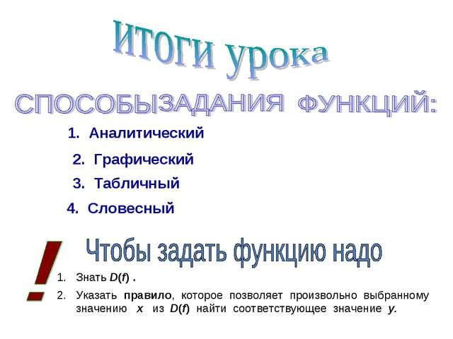 1. Аналитический 2. Графический 3. Табличный 4. Словесный Знать D(f) . Указат...