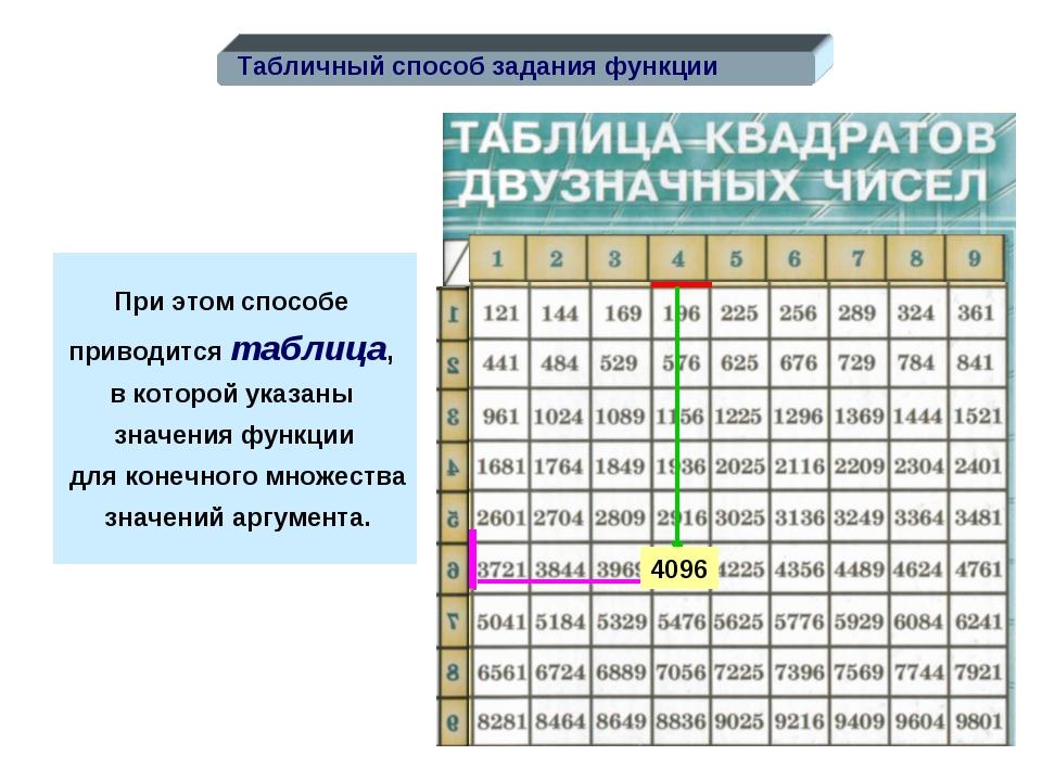 При этом способе приводится таблица, в которой указаны значения функции для к...