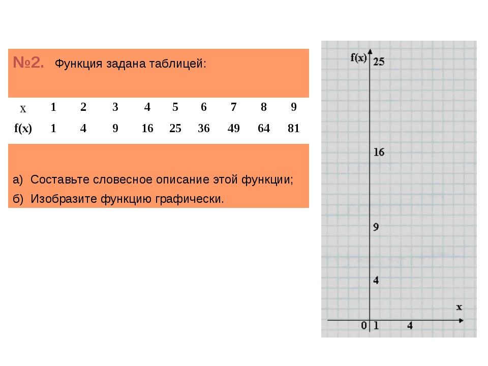 №2. Функция задана таблицей: а) Составьте словесное описание этой функции; б)...