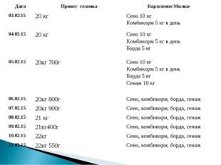 ДатаПривес теленкаКормление Милки 03.02.1520 кгСено 10 кг Комбикорм 5 кг