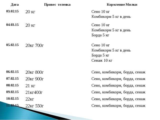 ДатаПривес теленкаКормление Милки 03.02.1520 кгСено 10 кг Комбикорм 5 кг...