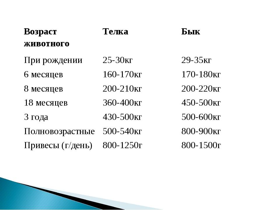 Возраст животногоТелкаБык При рождении25-30кг29-35кг 6 месяцев160-170кг...