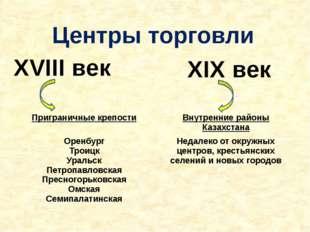 Центры торговли XVIII век XIX век Приграничные крепости Внутренние районы Каз
