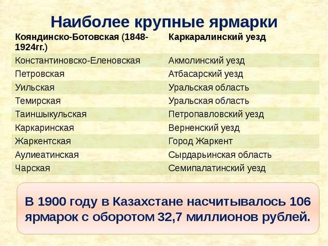 Наиболее крупные ярмарки В 1900 году в Казахстане насчитывалось 106 ярмарок с...