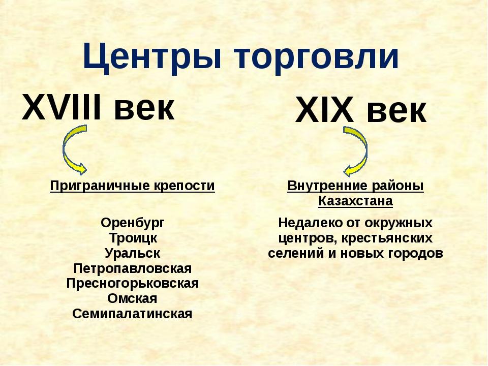 Центры торговли XVIII век XIX век Приграничные крепости Внутренние районы Каз...