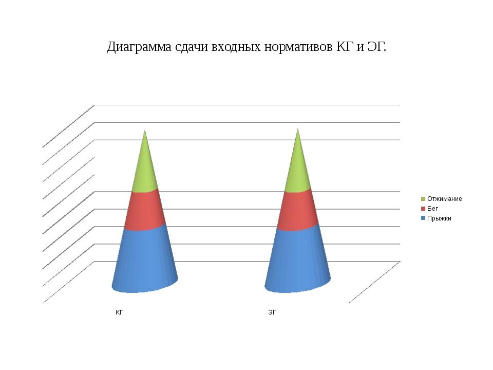 Диаграмма сдачи входных нормативов КГ и ЭГ.
