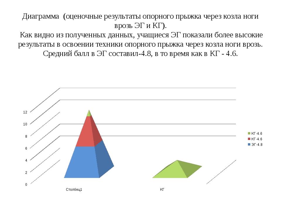 Диаграмма (оценочные результаты опорного прыжка через козла ноги врозь ЭГ и К...