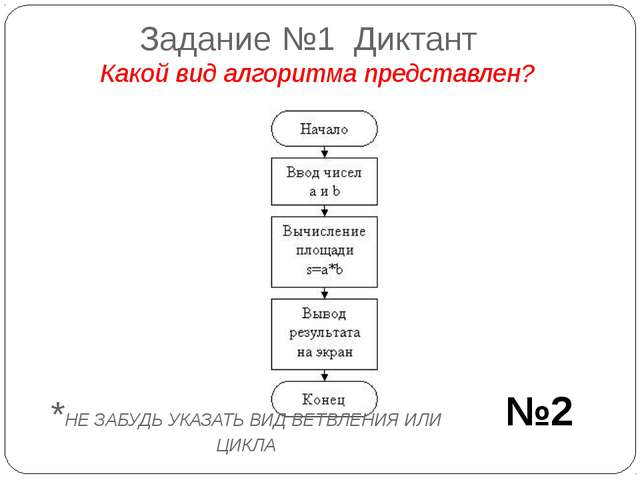 Задание №1 Диктант Какой вид алгоритма представлен? №2 *НЕ ЗАБУДЬ УКАЗАТЬ ВИД...